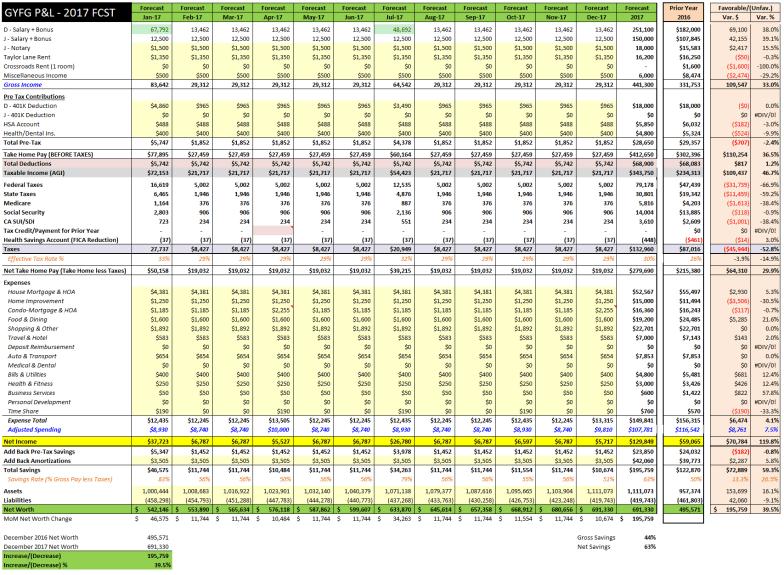 2017-gyfg-budget