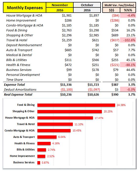 november-2016-expense-summary