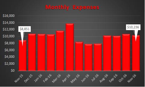 november-2016-expense-trend