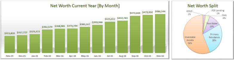 november-2016-net-worth-allocation