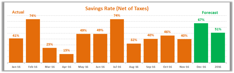 november-2016-savings-rate