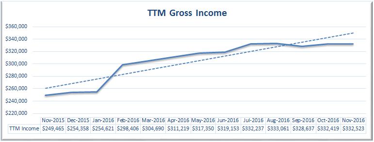 november-2016-ttm-income