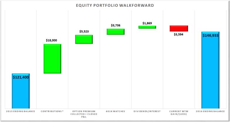 2016-portfolio-performance