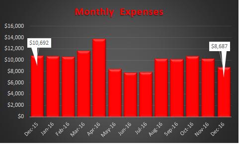 december-2016-expense-trend