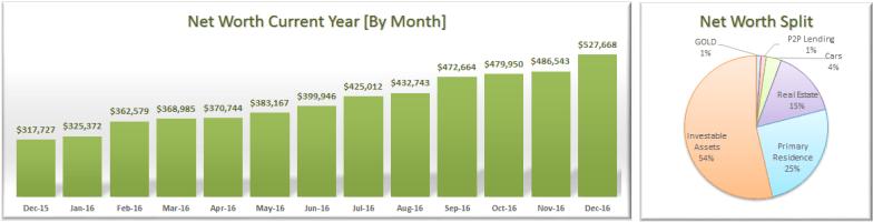 december-2016-net-worth-allocation