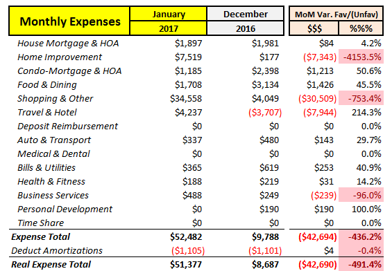 January 2017 Expenses MoM