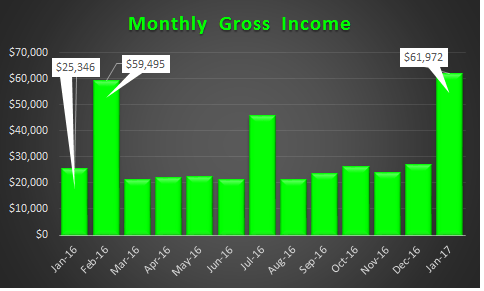 January 2017 Gross Income
