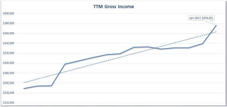 TTM Gross Income January 2017