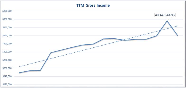 February 2017 TTM Income