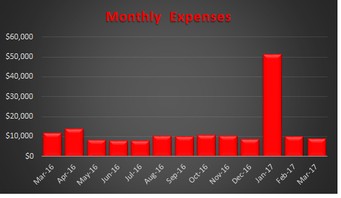 March 2017 Expenses