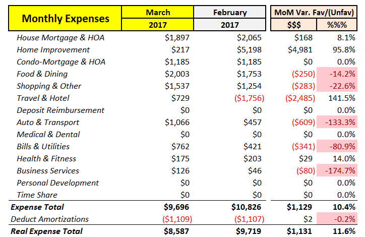 March 2017 MoM Expenses