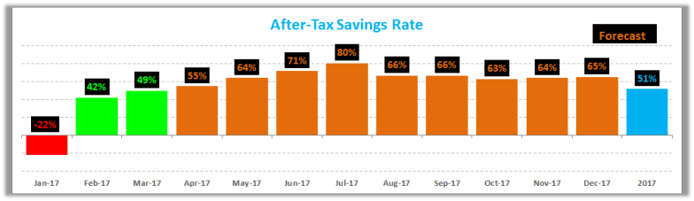 March 2017 Savings Rate
