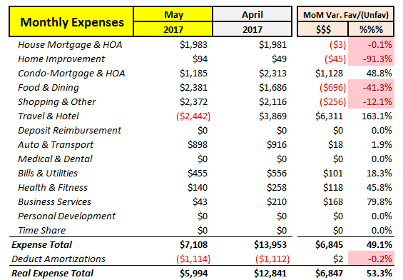 May 2017 MoM Expenses