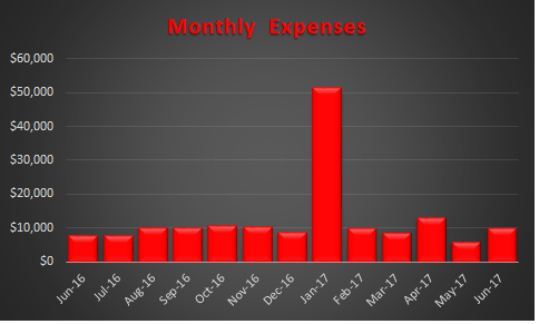 June 2017 Trended Expenses