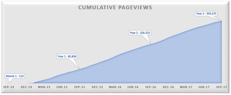 Year 3 Cumulative Pageviews