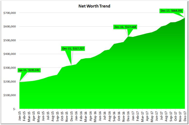 December 2017 Net Worth