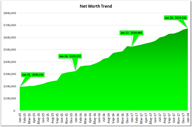 January 2018 Net Worth Trend