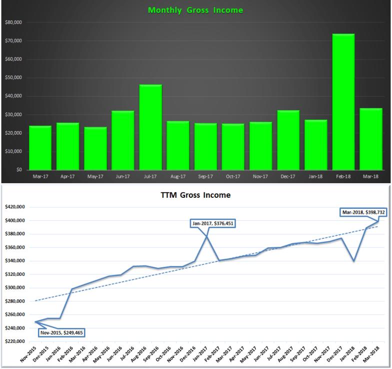 March 2018 Gross Income & TTM