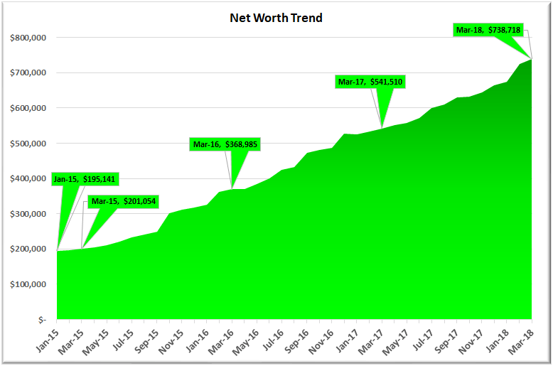 March 2018 Net Worth Trend