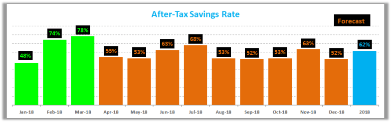 March 2018 Savings Rate