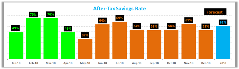 Savings Rate April 2018