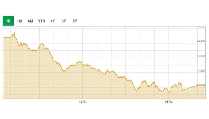 Benchmark KSE-100 intraday trading curve. — PSX data portal