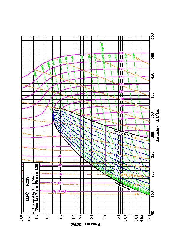 R 22 Pressure Enthalpy Diagram
