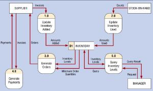 Process 50: Query Inventory Levels