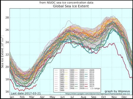 Συνεπής Dating για τους πυρήνες πάγου της Ανταρκτικής και της Γροιλανδίας