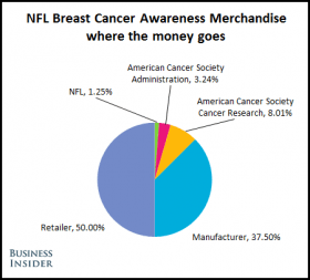 breast cancer research pie chart