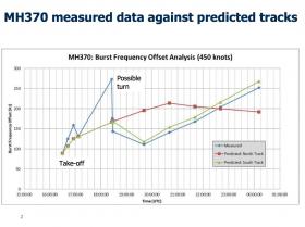 mh370 data versus tracks