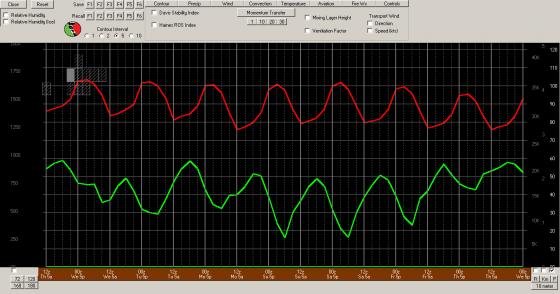 Screenshot-KPSP - GFS3 - BUFKIT Overview