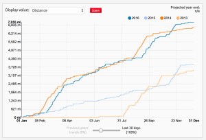 Veloviewer chart of Geoff Jones cycling taken from Strava data
