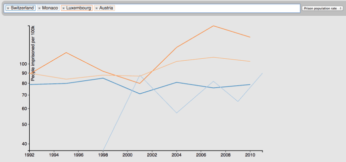 Changes in prison incarceration rates from 1992 - 2012.