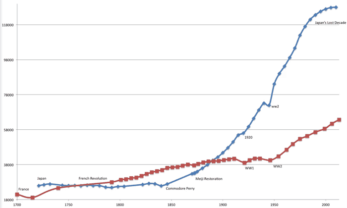 Graph of changes in population for France (red) and Japan (blue).  Graph: Ryan Chew.