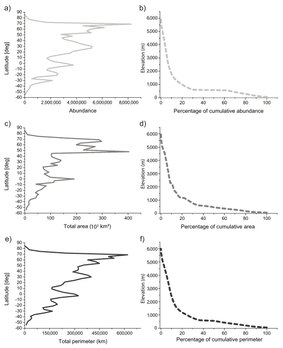 GRAPHS SHOWING THE GEOGRAPHIC DISTRIBUTION OF LAKES BY ABUNDANCE, TOTAL AREA, AND TOTAL AREA. SOURCE: VERPOORTER ET AL, 2014.