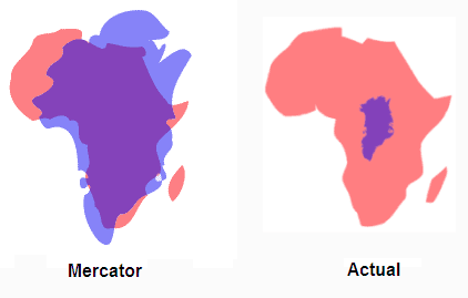 Greenland, which looks to be about the same size as Africa in the Mercator map projection, is actually almost 14 times smaller than the continent.  Source; Pratham.