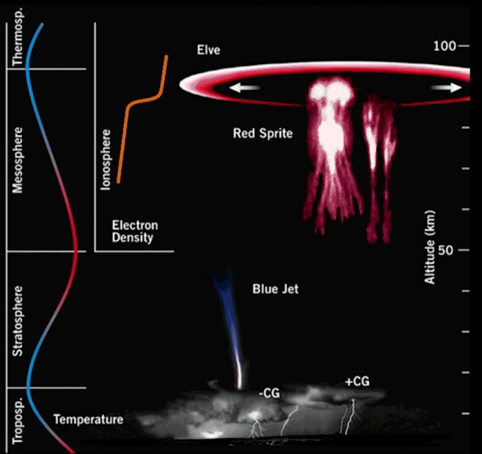 This graphic illustrates the atmospheric layers in which red sprites and blue jets occur. Image: Mogenson and ESA, 2015.