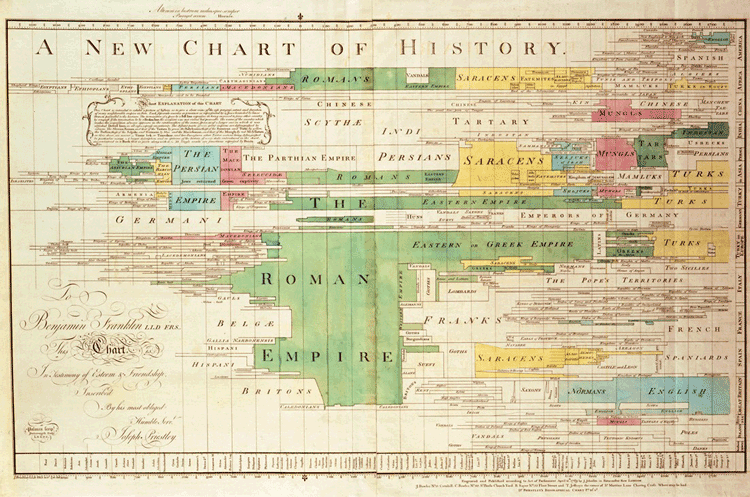 A New Chart of History by Priestley, 1769.