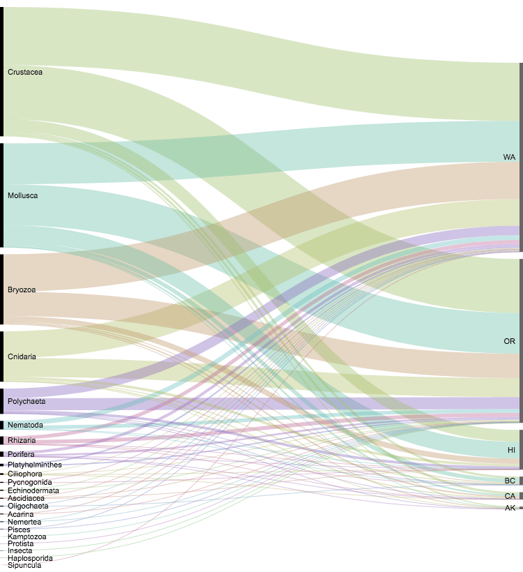 Alluvial diagram showing the geographic landing by state. Graph created from data from Carlton et al., 2017.