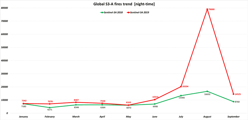 The trend of wildfires detected in 2019 are shown in red, while fires detected in 2018 can be seen in green. Source: ESA