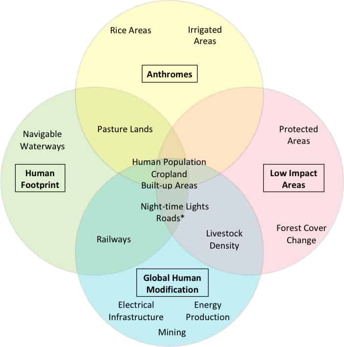 Types of human stressors used in the Anthromes, Global Human Modification, Human Footprint and Low Impact Areas datasets.  Figure: Riggio et al., 2020.