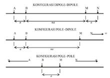 Konfigurasi Dipole-Dipole