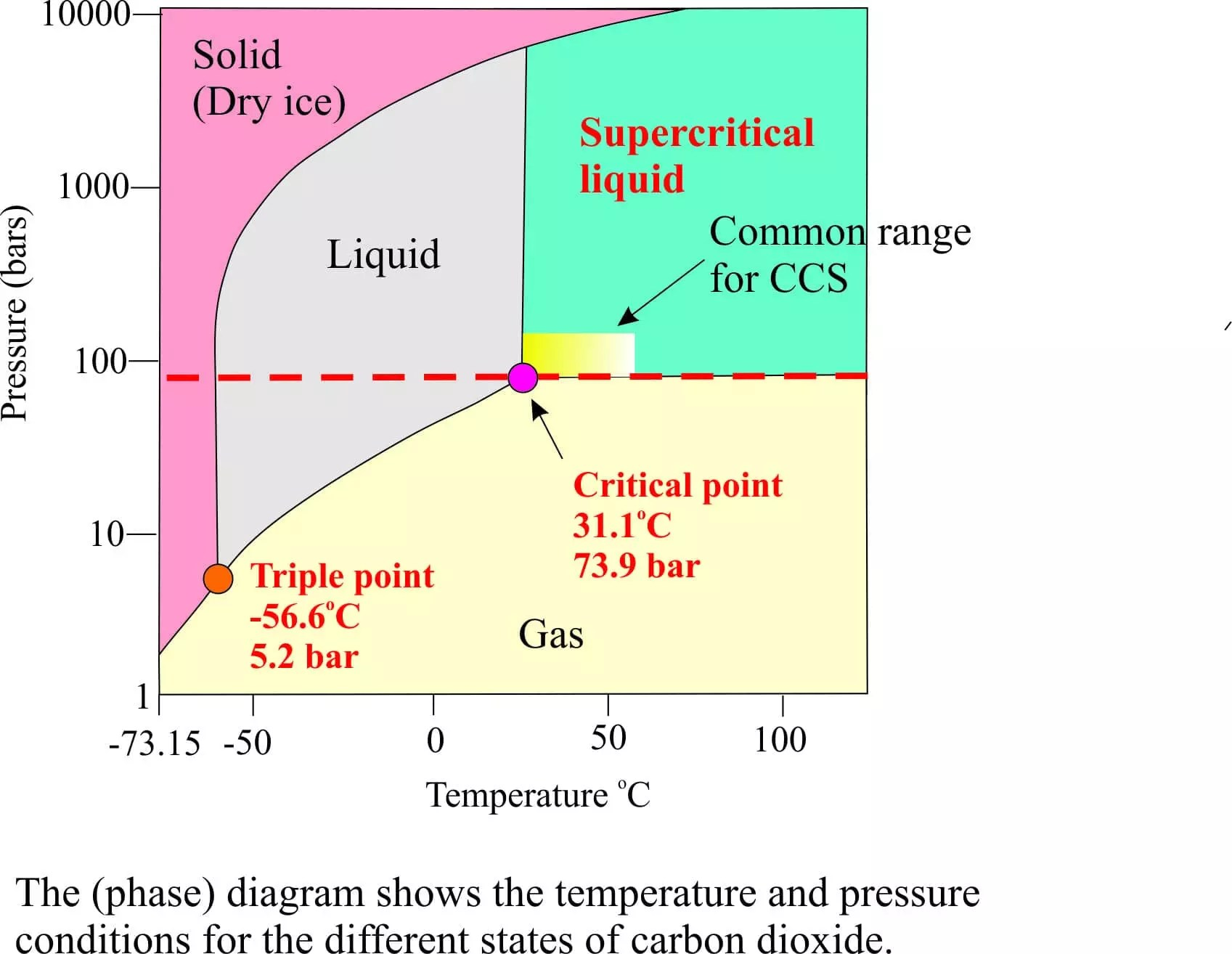 i2 phase diagram geological trappings  carbon capture and storage geological  geological trappings  carbon capture