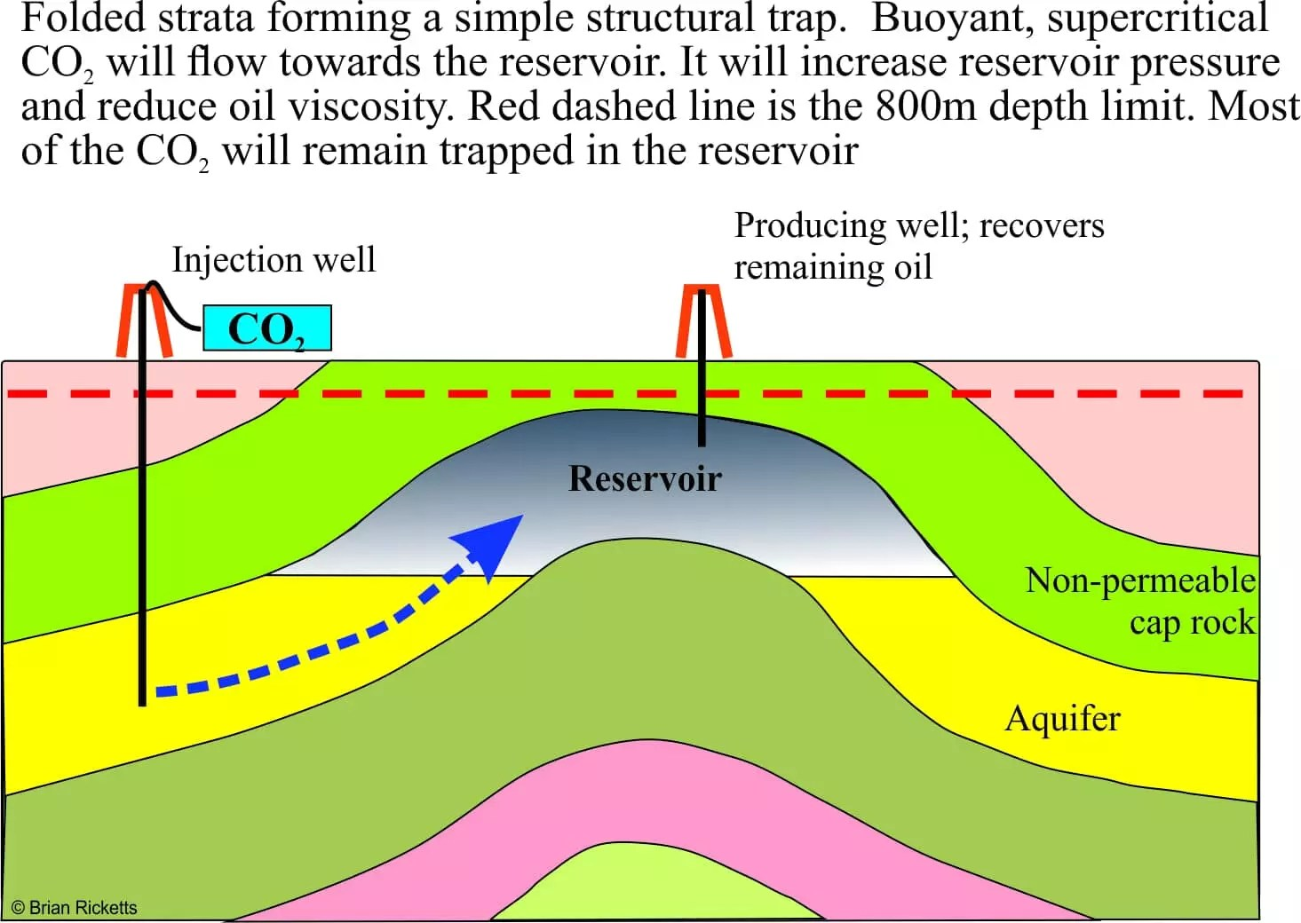 Geological trappings carbon capture and storage geological eor co2 pooptronica