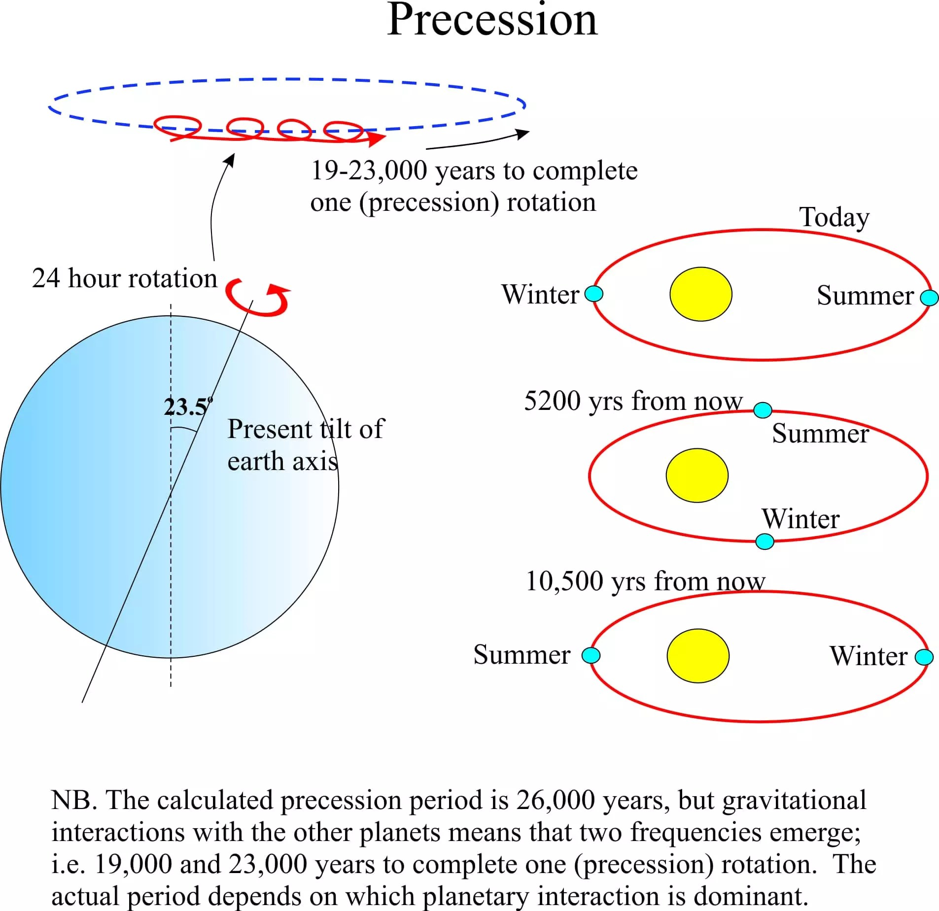 Astronomy cycles and climate change geological digressions milankovitch precession publicscrutiny Image collections