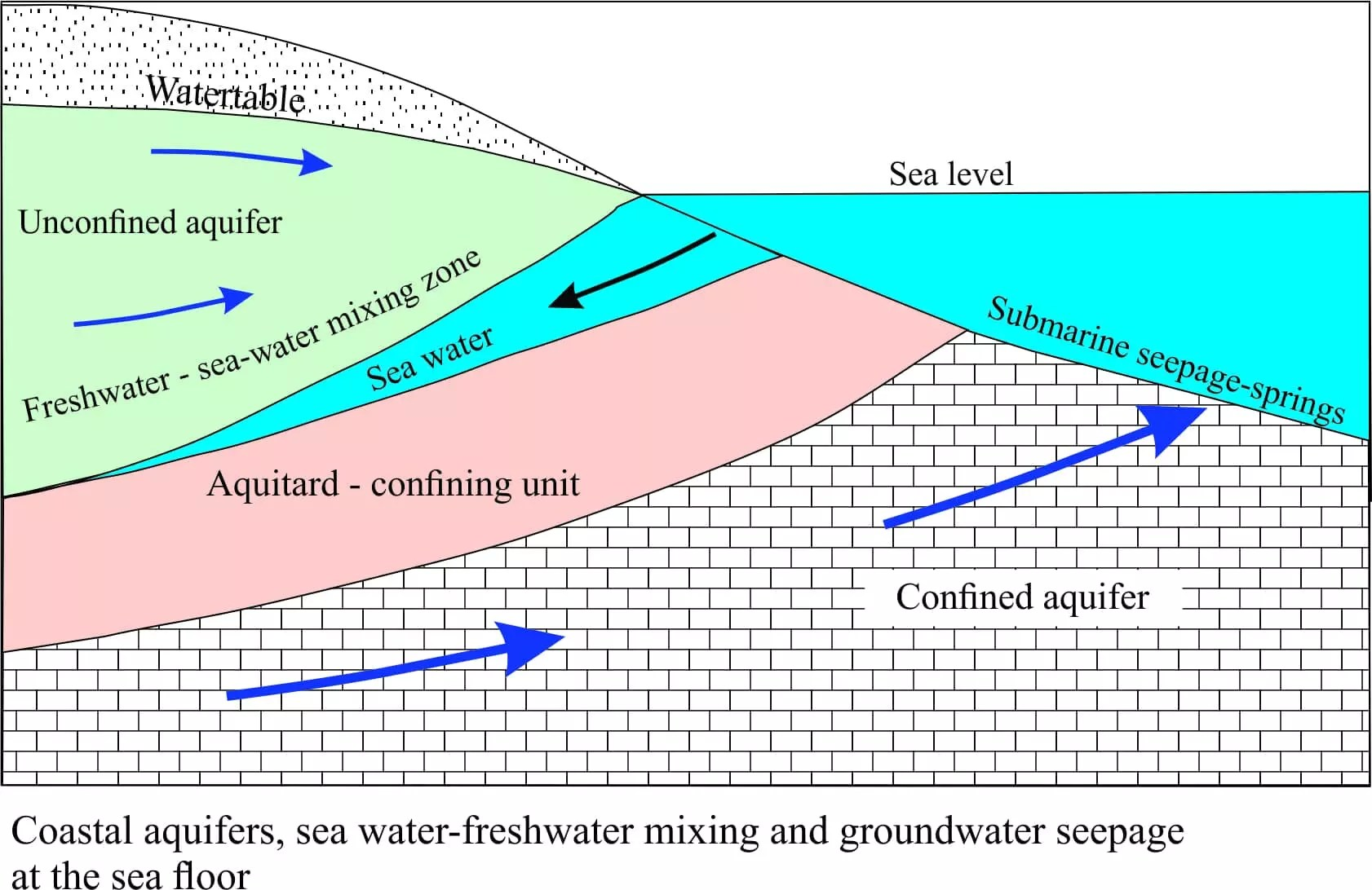 coastal aquifers; groundwater at sea - geological digressions