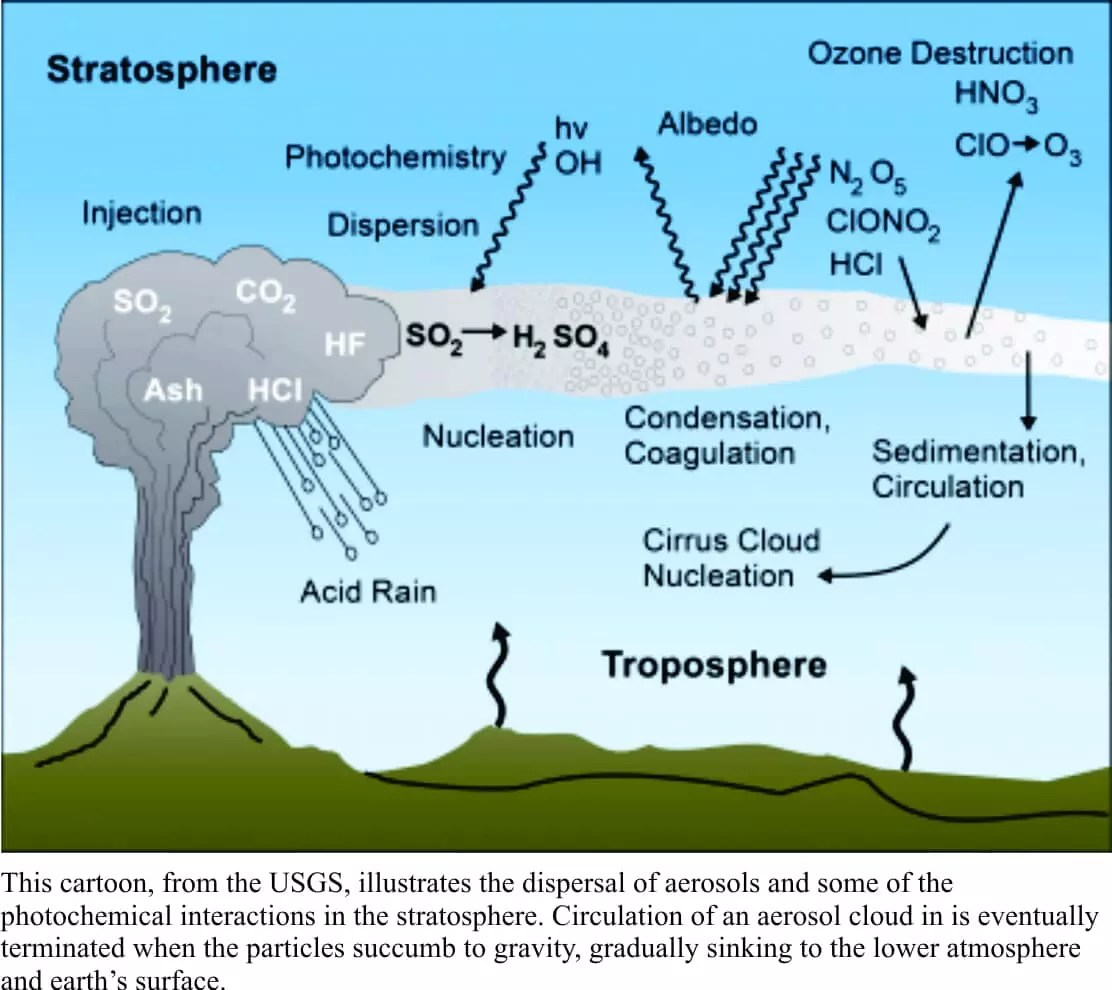 What is the most abundant gas in our atmosphere