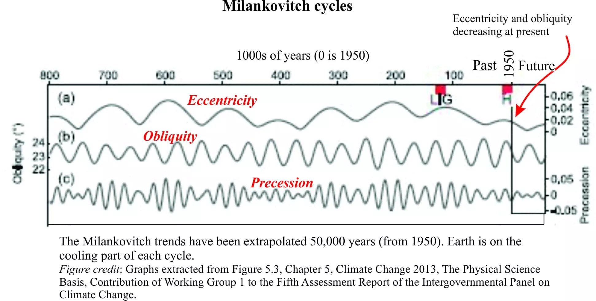 The intriguing paradox of global warming piggybacking on global the graph above shows typical cycle trends for each kind of astronomical forcing for each cycle the downward or decreasing values correspond to global ccuart Images