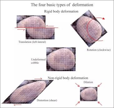 kinds of rock deformation